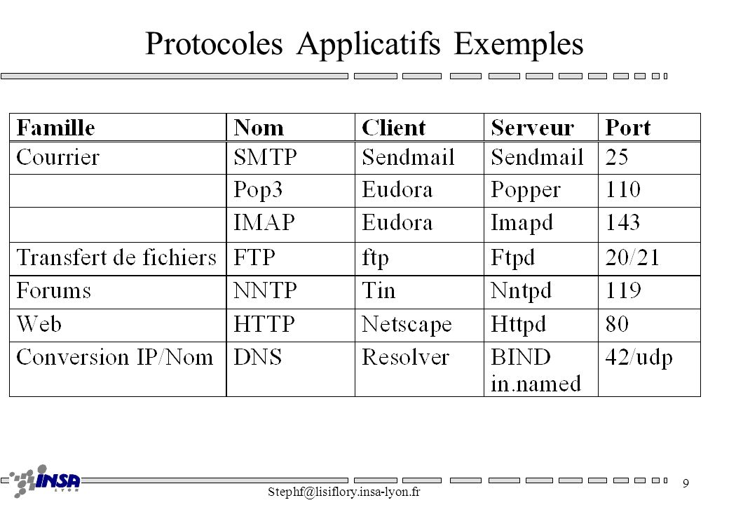 Stephf@lisiflory.insa-lyon.fr 20 Exemple HTTP telnet lisiaix0 80 >GET /index.html HTTP/1.0 >User-Agent: libwww/2.12 > => HTTP/1.1 200 OK => Date: Fri, 11 Feb 1998 18:30:27 GMT => Server: Apache/1.2.4 => Content-Length: 381 => Content-Type: text/html => => Bonjour tout le monde....
