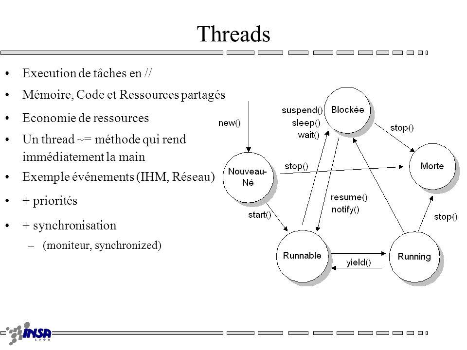 Threads Execution de tâches en // Mémoire, Code et Ressources partagés Economie de ressources Un thread ~= méthode qui rend immédiatement la main Exem