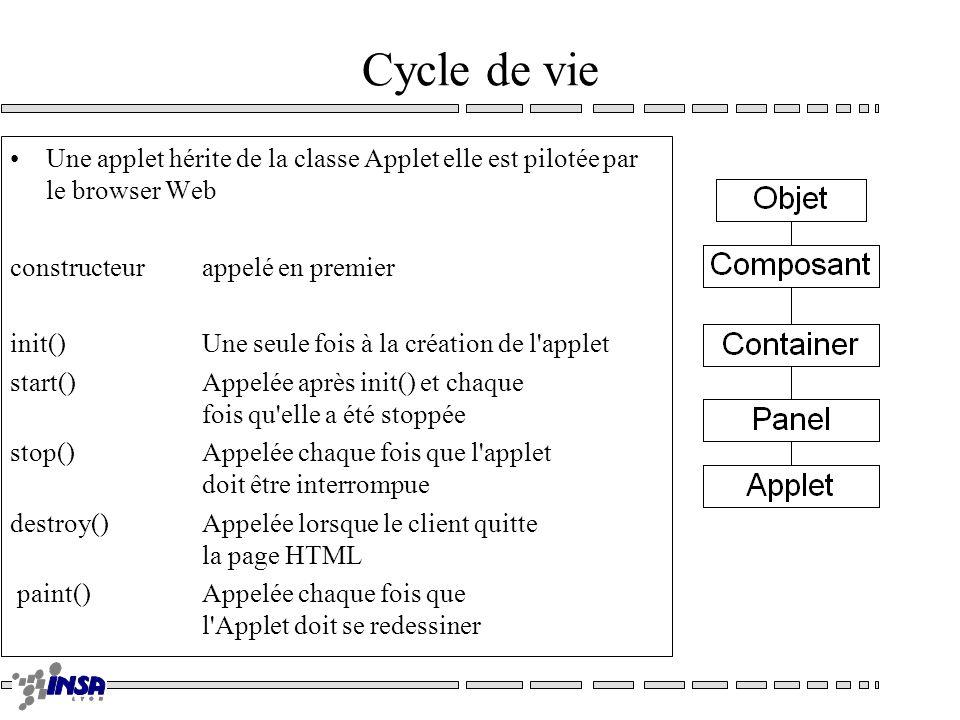 Cycle de vie Une applet hérite de la classe Applet elle est pilotée par le browser Web constructeur appelé en premier init()Une seule fois à la créati