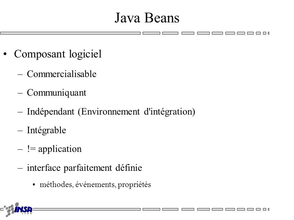 Java Beans Composant logiciel –Commercialisable –Communiquant –Indépendant (Environnement d'intégration) –Intégrable –!= application –interface parfai