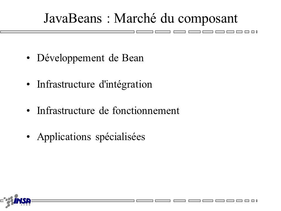 JavaBeans : Marché du composant Développement de Bean Infrastructure d'intégration Infrastructure de fonctionnement Applications spécialisées