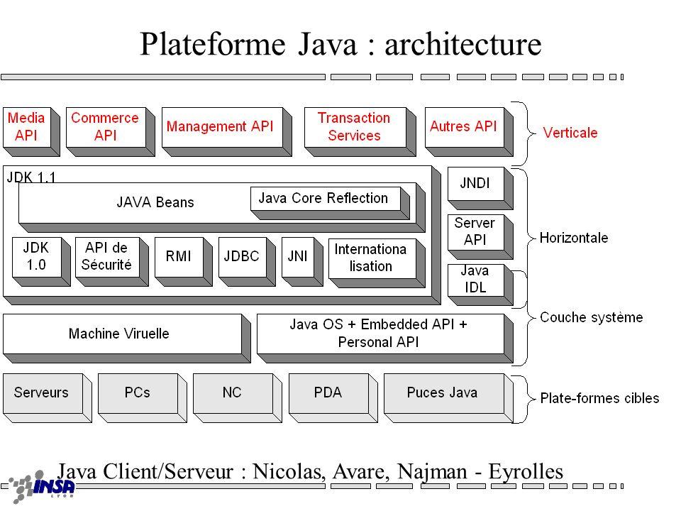 Plateforme Java : architecture Java Client/Serveur : Nicolas, Avare, Najman - Eyrolles