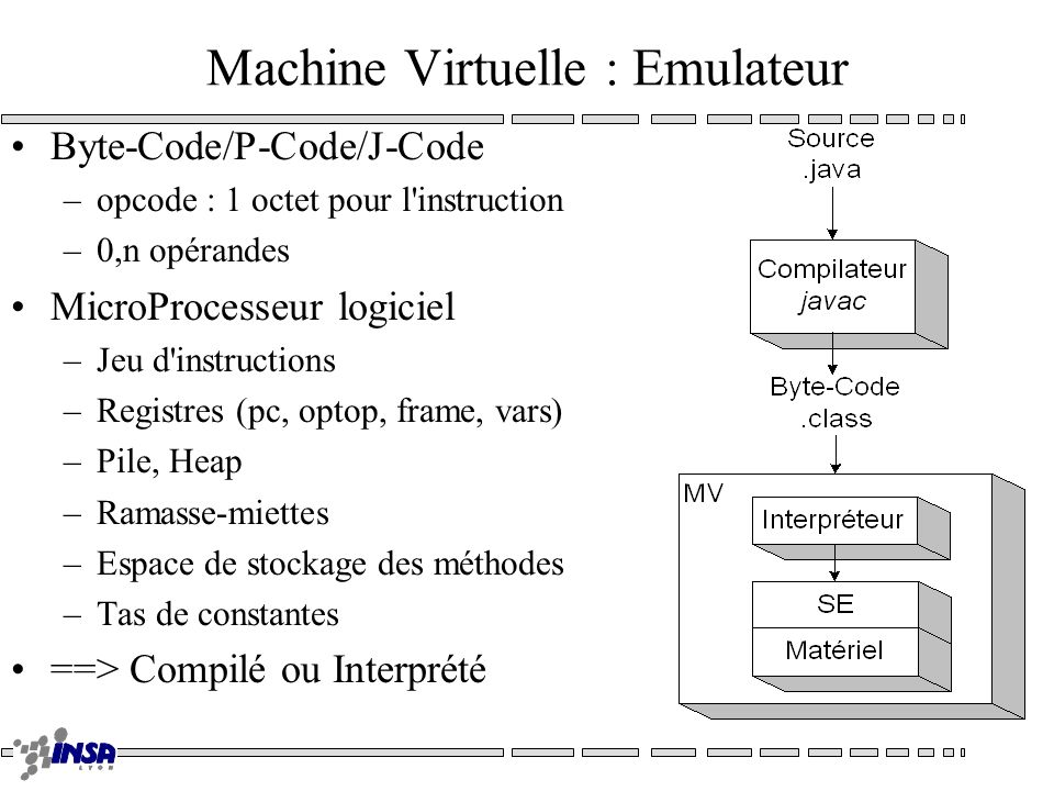 Machine Virtuelle : Emulateur Byte-Code/P-Code/J-Code –opcode : 1 octet pour l'instruction –0,n opérandes MicroProcesseur logiciel –Jeu d'instructions
