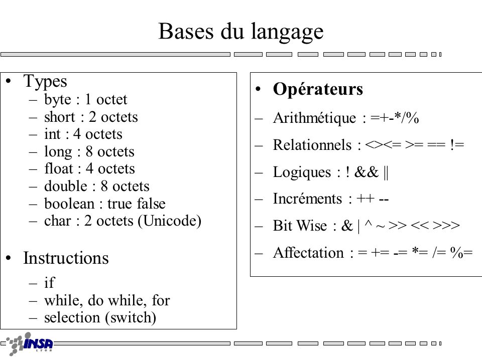Bases du langage Types –byte : 1 octet –short : 2 octets –int : 4 octets –long : 8 octets –float : 4 octets –double : 8 octets –boolean : true false –char : 2 octets (Unicode) Instructions –if –while, do while, for –selection (switch) Opérateurs –Arithmétique : =+-*/% –Relationnels : <> = == != –Logiques : .