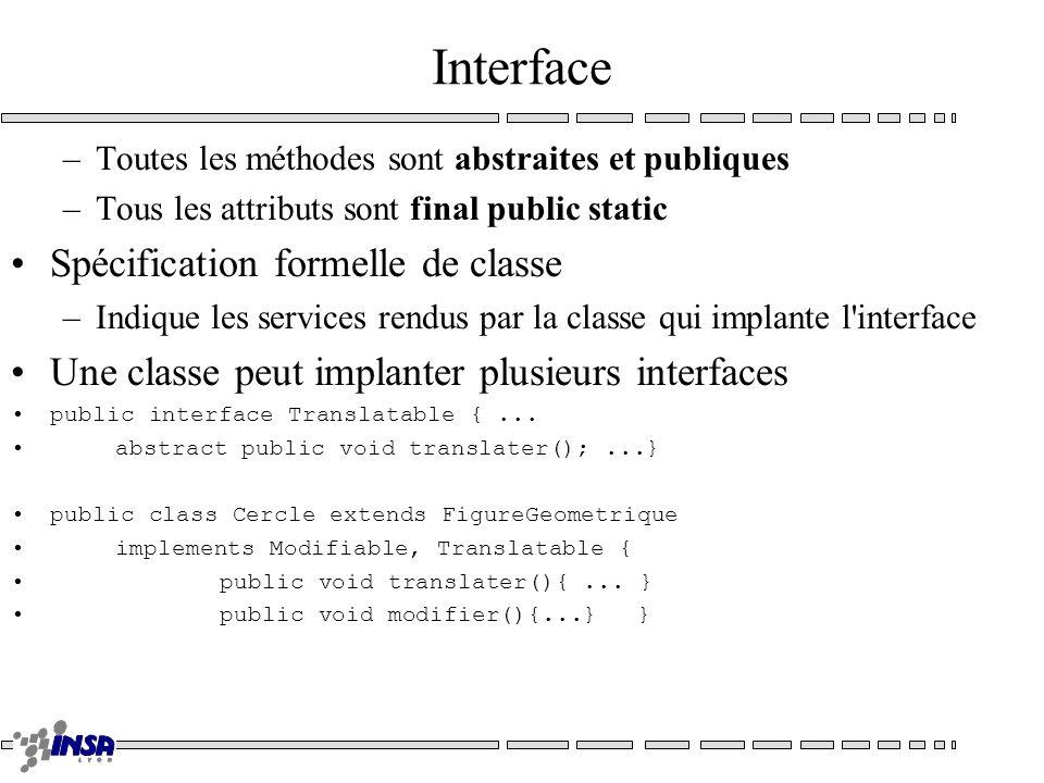Interface –Toutes les méthodes sont abstraites et publiques –Tous les attributs sont final public static Spécification formelle de classe –Indique les