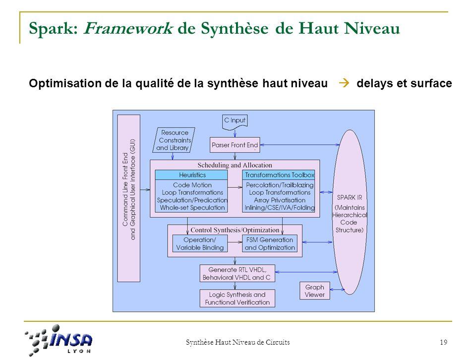 Synthèse Haut Niveau de Circuits 19 Spark: Framework de Synthèse de Haut Niveau Optimisation de la qualité de la synthèse haut niveau delays et surface