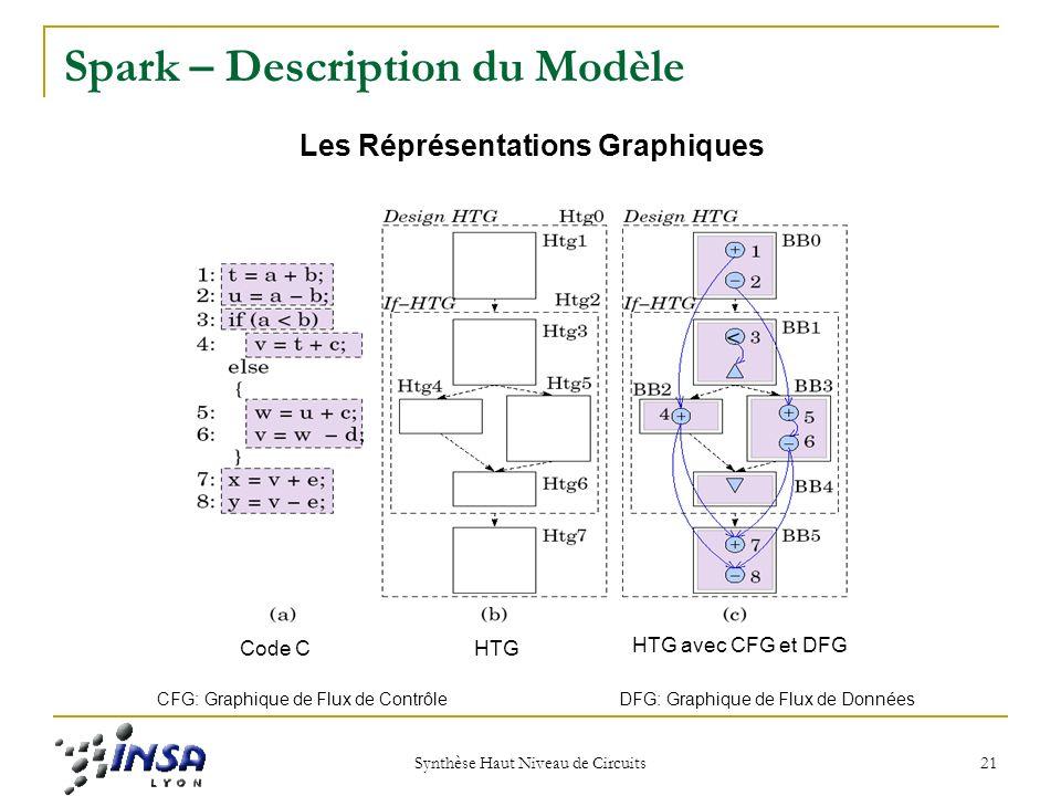 Synthèse Haut Niveau de Circuits 21 Spark – Description du Modèle Les Réprésentations Graphiques Code CHTG HTG avec CFG et DFG CFG: Graphique de Flux de Contrôle DFG: Graphique de Flux de Données