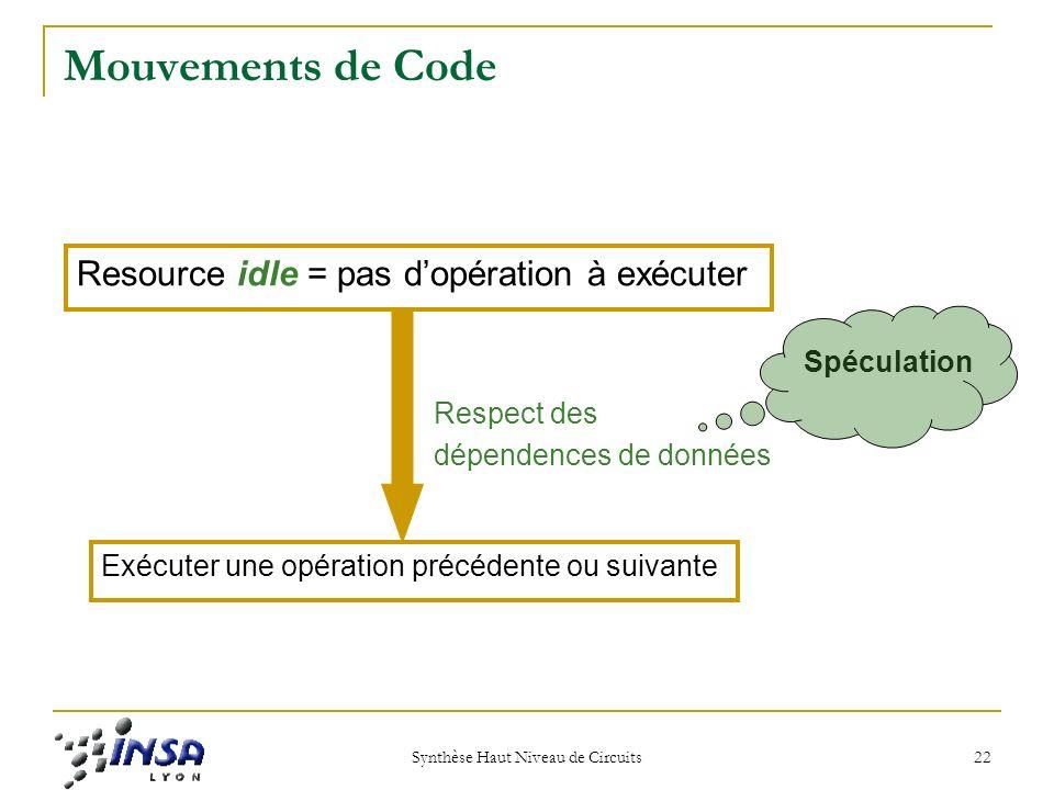 Synthèse Haut Niveau de Circuits 22 Mouvements de Code Resource idle = pas dopération à exécuter Exécuter une opération précédente ou suivante Respect des dépendences de données Spéculation
