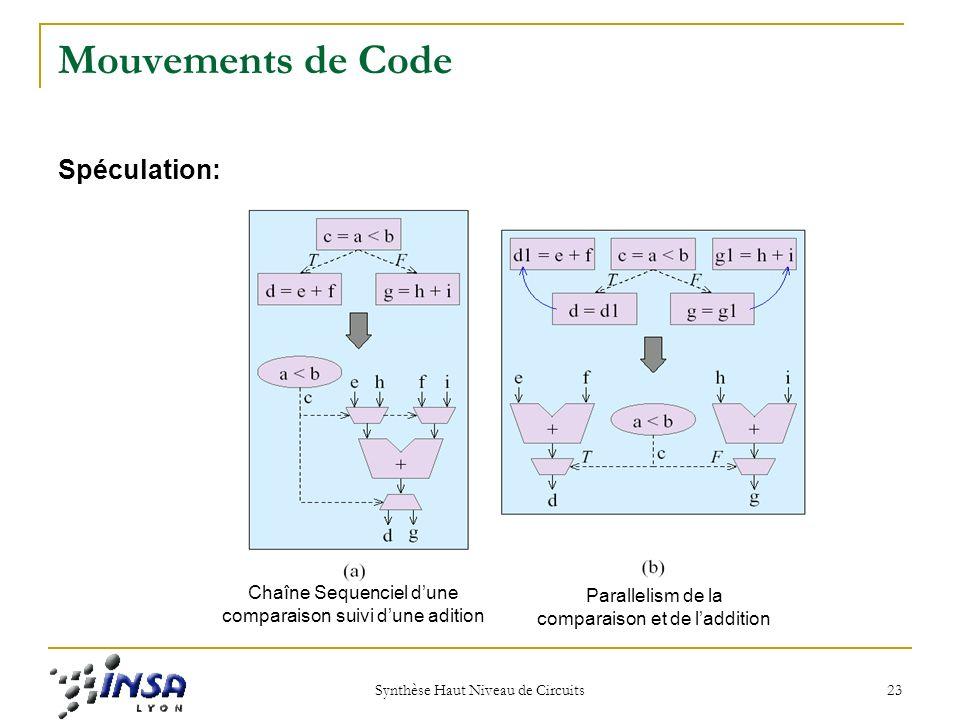 Synthèse Haut Niveau de Circuits 23 Mouvements de Code Spéculation: Chaîne Sequenciel dune comparaison suivi dune adition Parallelism de la comparaison et de laddition
