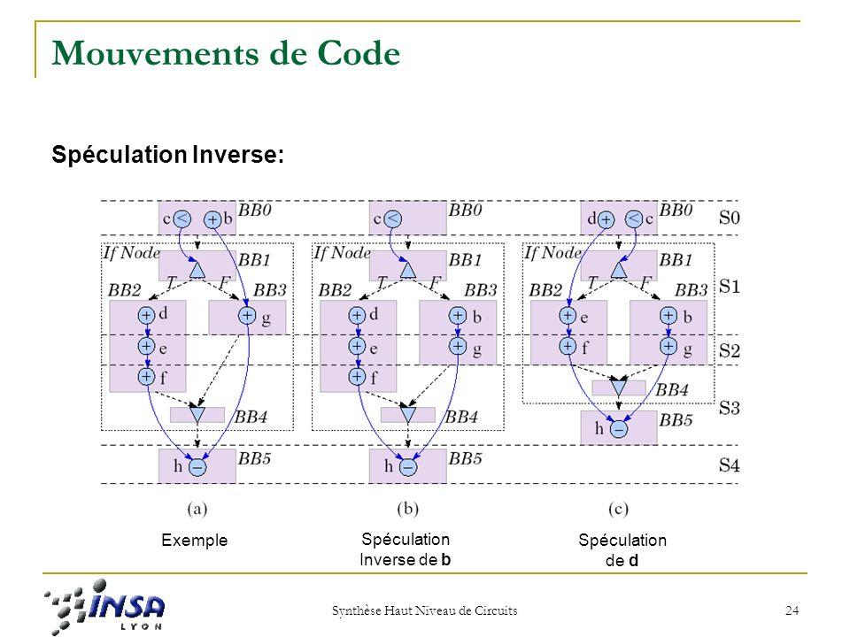 Synthèse Haut Niveau de Circuits 24 Mouvements de Code Spéculation Inverse: Exemple Spéculation Inverse de b Spéculation de d
