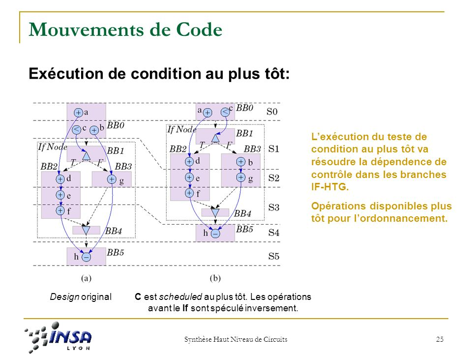 Synthèse Haut Niveau de Circuits 25 Mouvements de Code Exécution de condition au plus tôt: Design originalC est scheduled au plus tôt.
