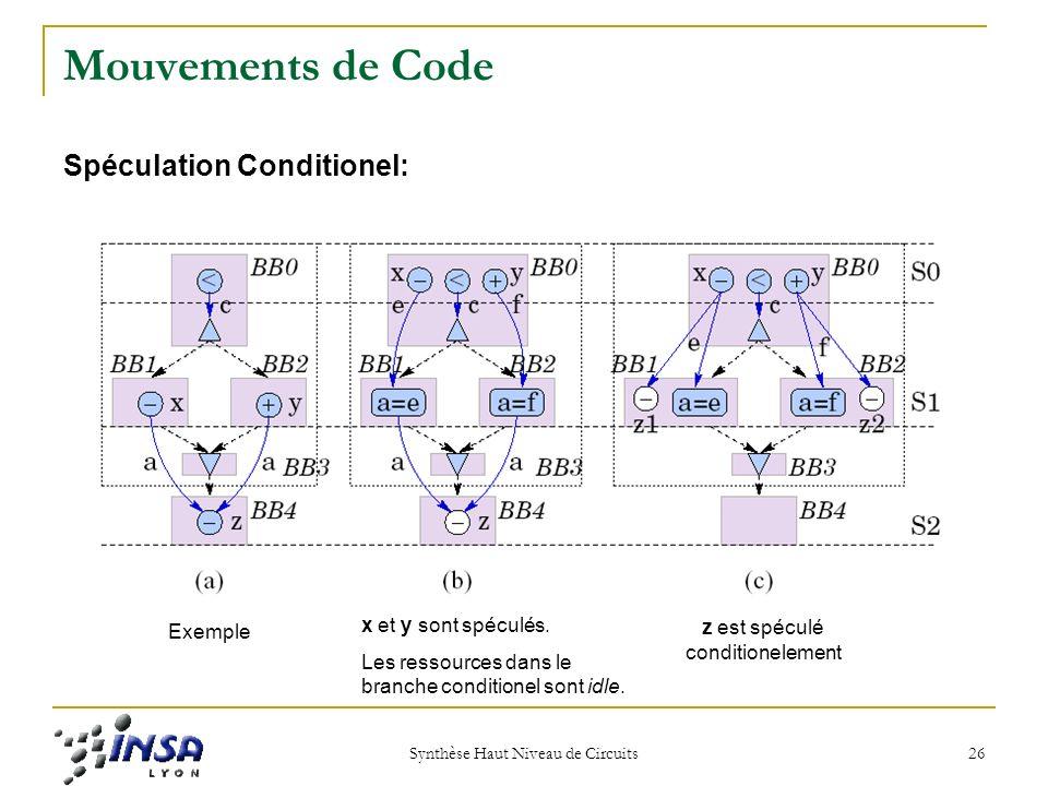 Synthèse Haut Niveau de Circuits 26 Mouvements de Code Spéculation Conditionel: Exemple x et y sont spéculés.