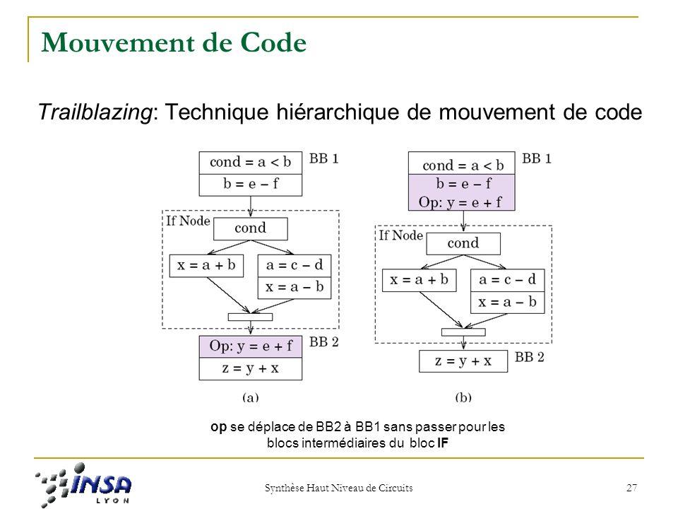 Synthèse Haut Niveau de Circuits 27 Mouvement de Code Trailblazing: Technique hiérarchique de mouvement de code op se déplace de BB2 à BB1 sans passer pour les blocs intermédiaires du bloc IF