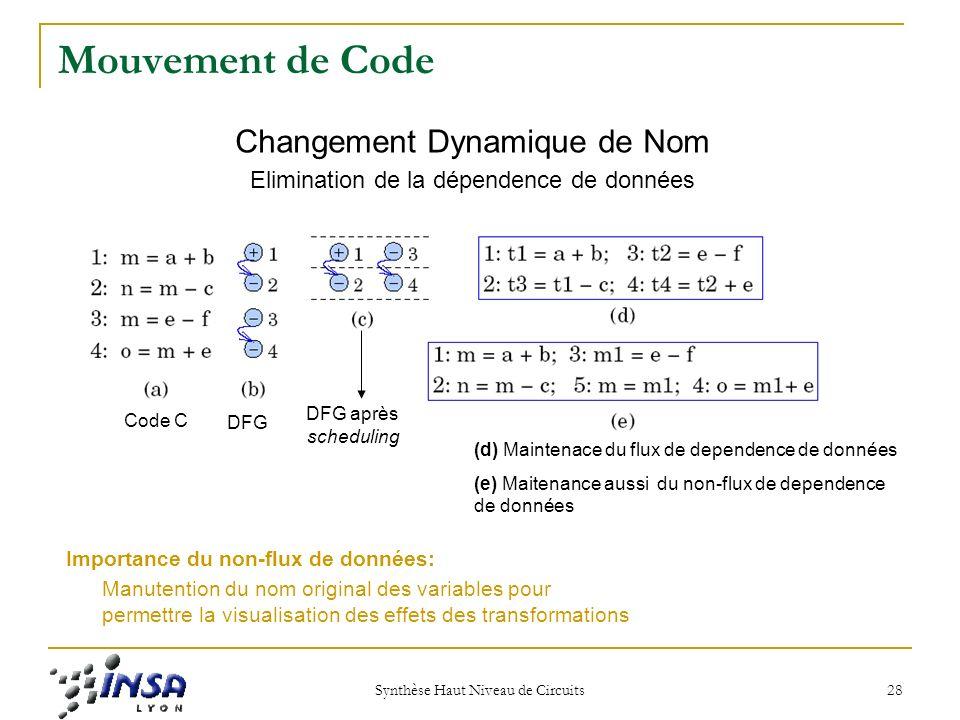 Synthèse Haut Niveau de Circuits 28 Mouvement de Code Changement Dynamique de Nom Elimination de la dépendence de données Code C DFG DFG après scheduling (d) Maintenace du flux de dependence de données (e) Maitenance aussi du non-flux de dependence de données Importance du non-flux de données: Manutention du nom original des variables pour permettre la visualisation des effets des transformations