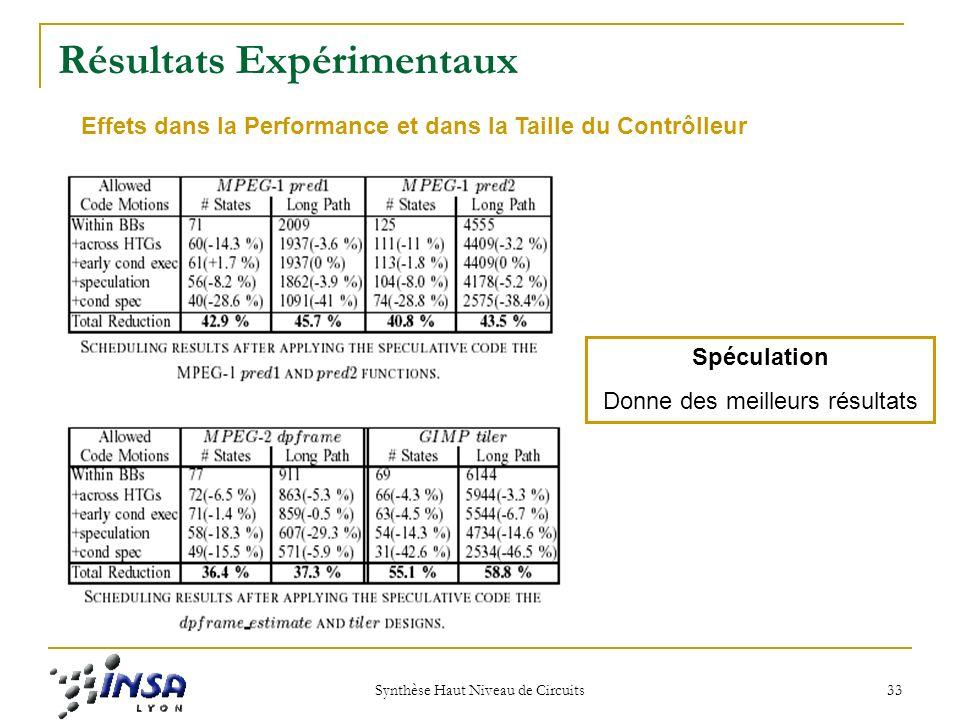 Synthèse Haut Niveau de Circuits 33 Résultats Expérimentaux Effets dans la Performance et dans la Taille du Contrôlleur Spéculation Donne des meilleurs résultats