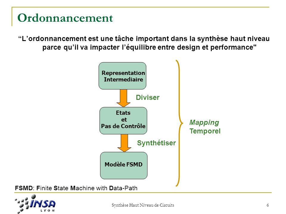 Synthèse Haut Niveau de Circuits 6 Ordonnancement Lordonnancement est une tâche important dans la synthèse haut niveau parce quil va impacter léquilibre entre design et performance Representation Intermediaire Etats et Pas de Contrôle Modèle FSMD Diviser Synthétiser Mapping Temporel FSMD: Finite State Machine with Data-Path
