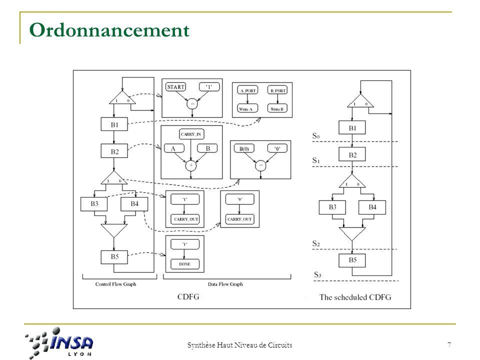 Synthèse Haut Niveau de Circuits 8 Classification des Algorithmes dordonnancement