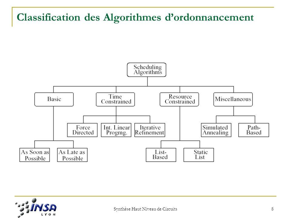 Synthèse Haut Niveau de Circuits 9 Classification des Algorithmes dordonnancement Les Algorithmes Basiques
