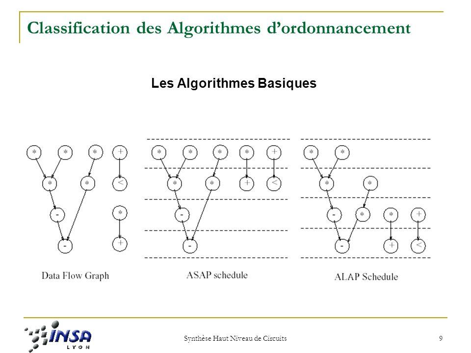 Synthèse Haut Niveau de Circuits 10 Classification des Algorithmes dordonnancement Programation Mathematique (Integer Linear Programming) Ordonnancement avec des Contraintes de Temps Systèmes en temps réels minimiser coût du hardware et E k ASAP et Lk ALAP N k nombre de FUs C k coût de chaque FU x i,j =1 si lopération i se passe dans le pas de contrôle j, sinon x i,j =0 p et q sont des pas de contrôle des opérations x i et x j Minimiser les FUs Garantir léxecution de lopération entre les limites ASAP et ALAP Garantir la dépendence de données