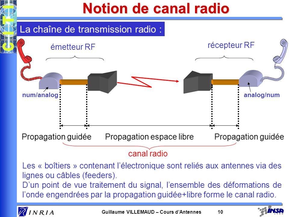 Guillaume VILLEMAUD – Cours dAntennes 10 Propagation guidée Propagation espace libre La chaîne de transmission radio : émetteur RF récepteur RF num/an