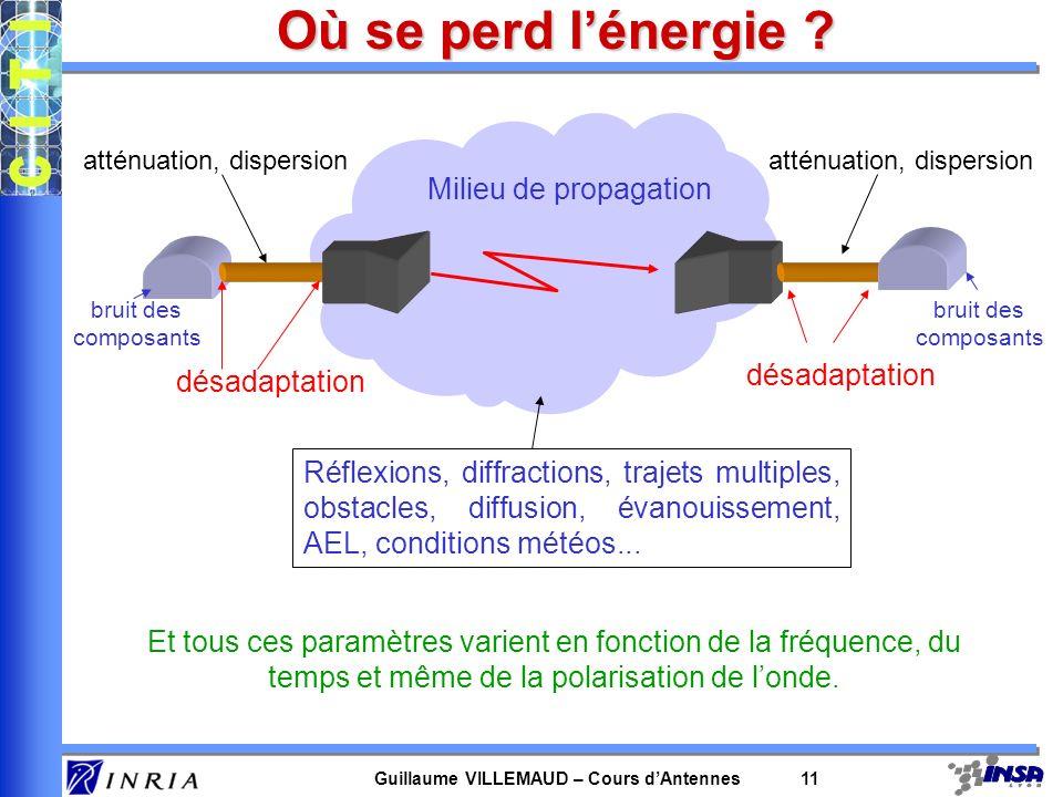 Guillaume VILLEMAUD – Cours dAntennes 11 Où se perd lénergie ? désadaptation Milieu de propagation Réflexions, diffractions, trajets multiples, obstac