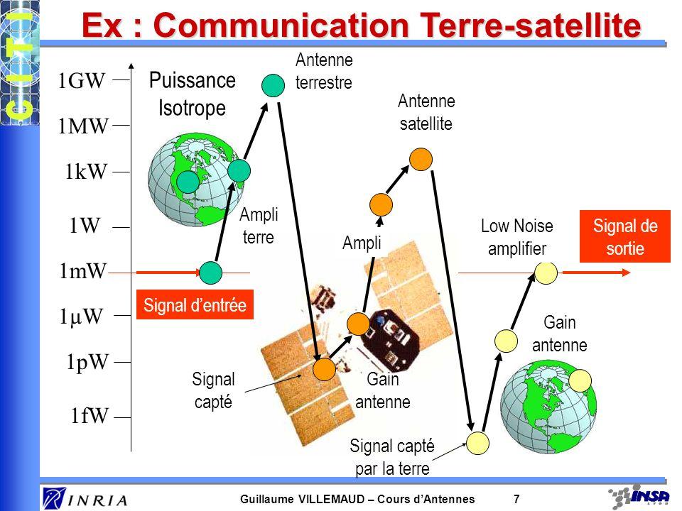 Guillaume VILLEMAUD – Cours dAntennes 7 1fW Puissance Isotrope 1pW 1µW 1mW 1W 1kW 1MW 1GW Signal dentrée Ampli terre Antenne terrestre Signal capté Ga