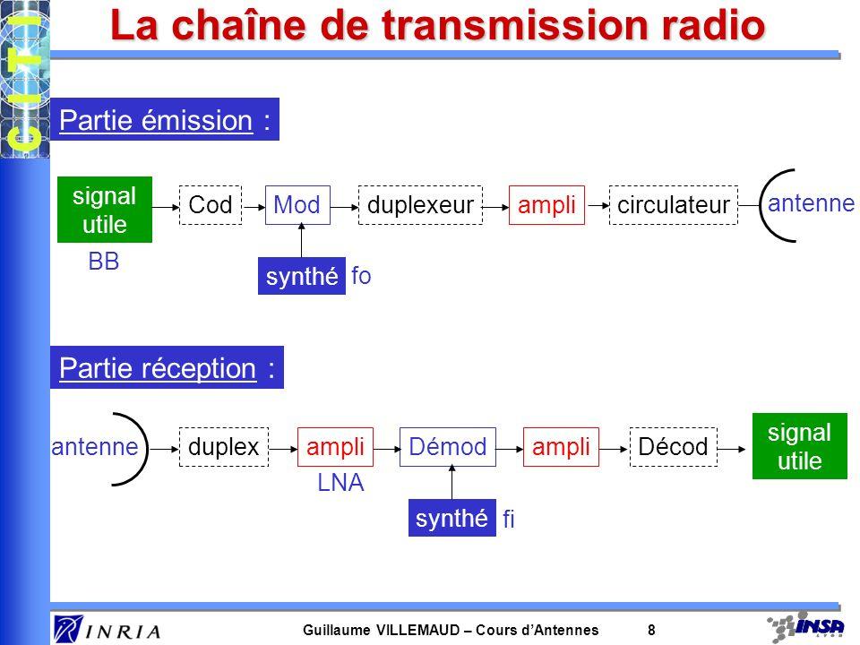 Guillaume VILLEMAUD – Cours dAntennes 8 Partie émission : La chaîne de transmission radio signal utile Mod synthé Cod antenne duplexeuramplicirculateu