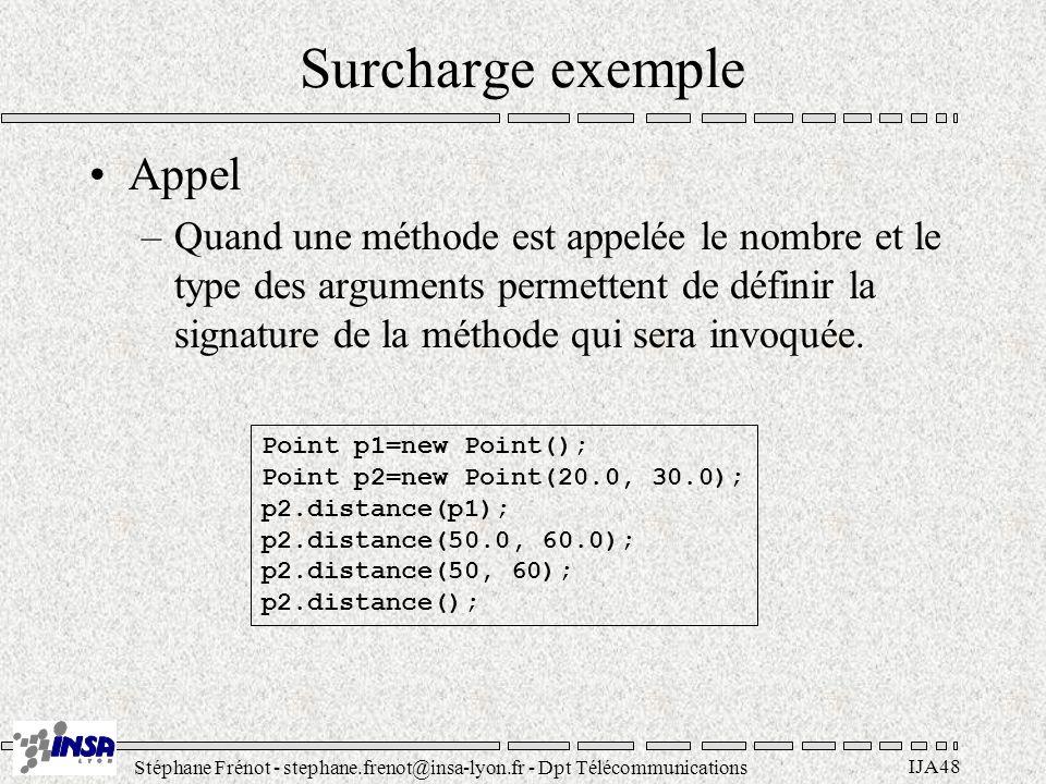 Stéphane Frénot - stephane.frenot@insa-lyon.fr - Dpt Télécommunications IJA48 Surcharge exemple Appel –Quand une méthode est appelée le nombre et le type des arguments permettent de définir la signature de la méthode qui sera invoquée.
