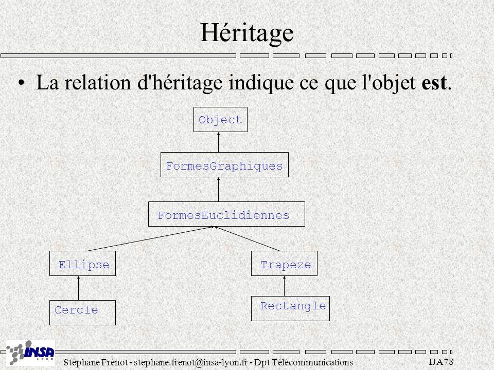 Stéphane Frénot - stephane.frenot@insa-lyon.fr - Dpt Télécommunications IJA78 Héritage La relation d héritage indique ce que l objet est.