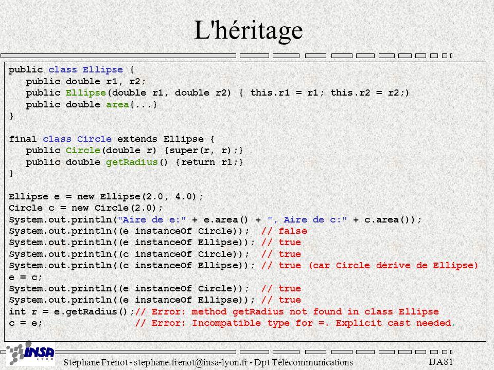 Stéphane Frénot - stephane.frenot@insa-lyon.fr - Dpt Télécommunications IJA81 L'héritage public class Ellipse { public double r1, r2; public Ellipse(d