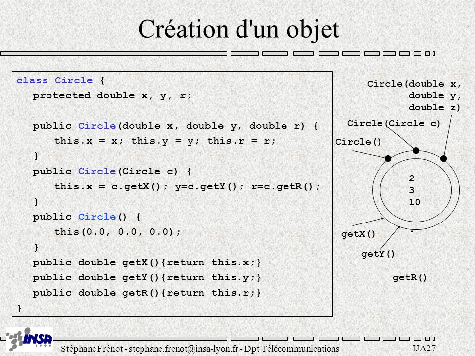 Stéphane Frénot - stephane.frenot@insa-lyon.fr - Dpt Télécommunications IJA27 Création d un objet class Circle { protected double x, y, r; public Circle(double x, double y, double r) { this.x = x; this.y = y; this.r = r; } public Circle(Circle c) { this.x = c.getX(); y=c.getY(); r=c.getR(); } public Circle() { this(0.0, 0.0, 0.0); } public double getX(){return this.x;} public double getY(){return this.y;} public double getR(){return this.r;} } 2 3 10 getX() getY() getR() Circle(double x, double y, double z) Circle(Circle c) Circle()