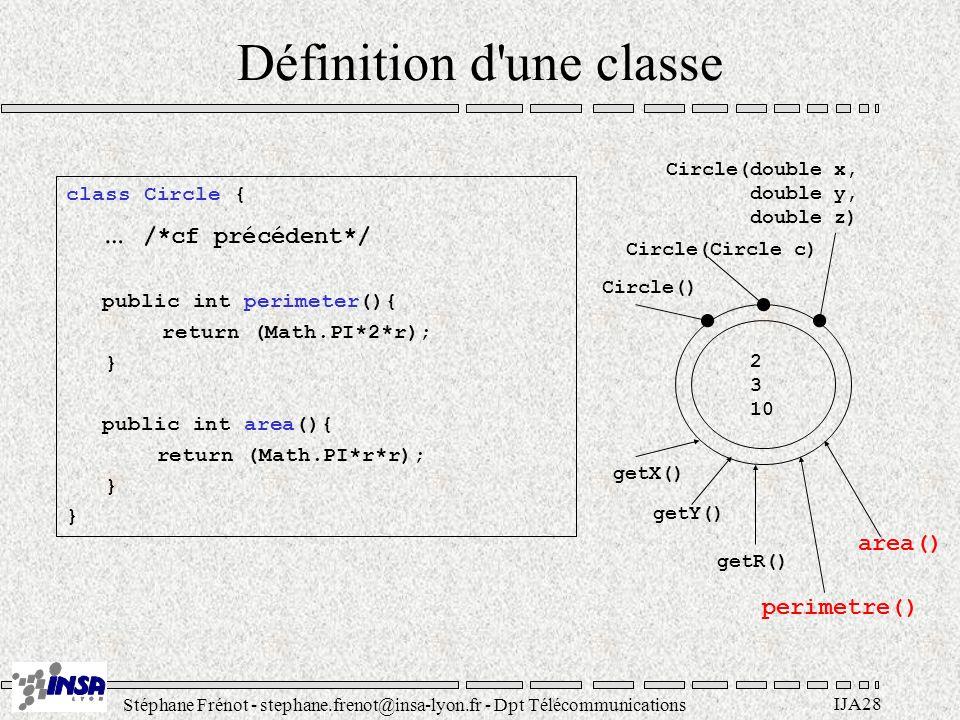Stéphane Frénot - stephane.frenot@insa-lyon.fr - Dpt Télécommunications IJA28 Définition d'une classe class Circle { … /*cf précédent*/ public int per