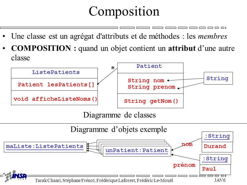 Tarak Chaari, Stéphane Frénot, Frédérique Laforest, Frédéric Le-Mouël JAV6 Composition Une classe est un agrégat d'attributs et de méthodes : les memb