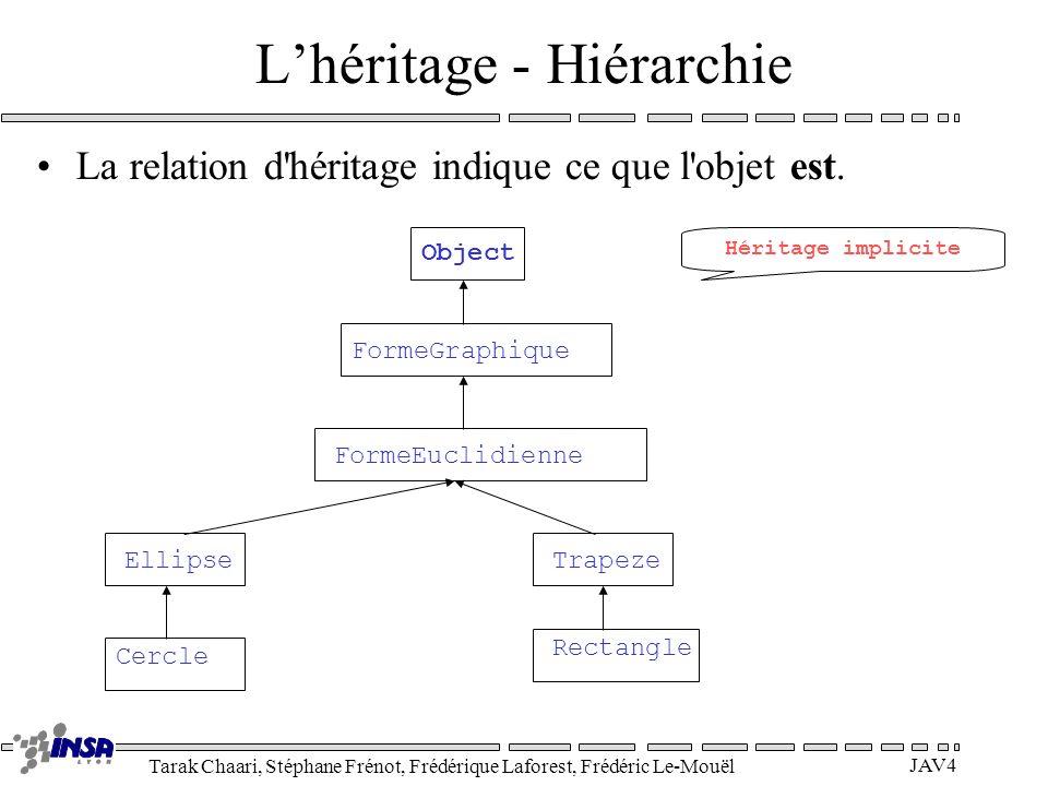 Tarak Chaari, Stéphane Frénot, Frédérique Laforest, Frédéric Le-Mouël JAV4 Lhéritage - Hiérarchie La relation d héritage indique ce que l objet est.