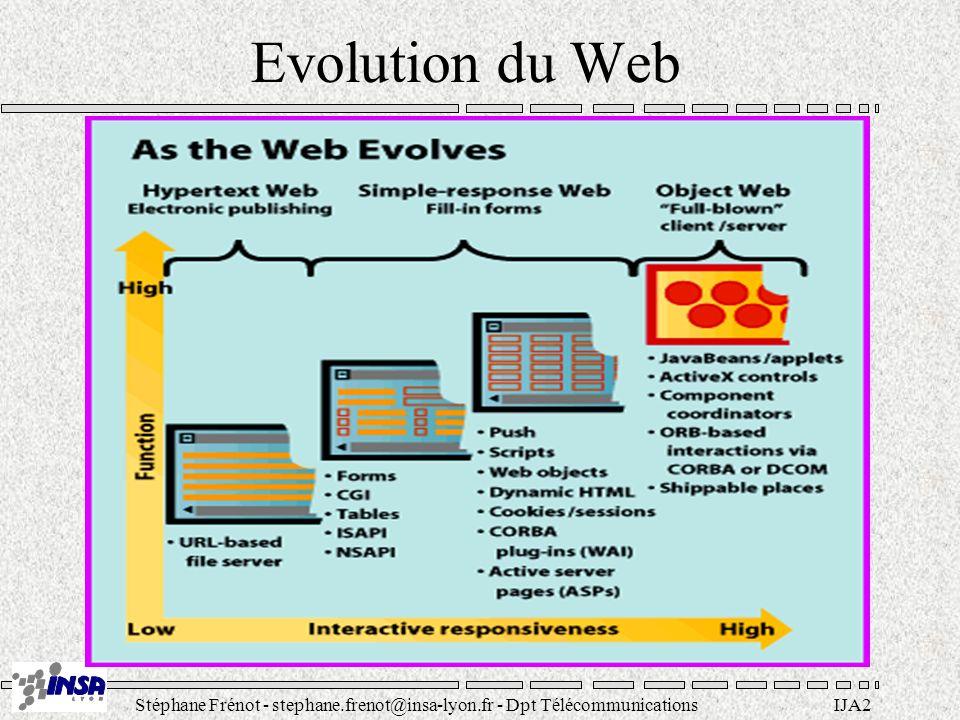 Stéphane Frénot - stephane.frenot@insa-lyon.fr - Dpt TélécommunicationsIJA2 Evolution du Web