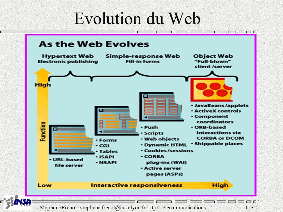 Stéphane Frénot - stephane.frenot@insa-lyon.fr - Dpt TélécommunicationsIJA3 Langage de programmation Write once, run anywhere