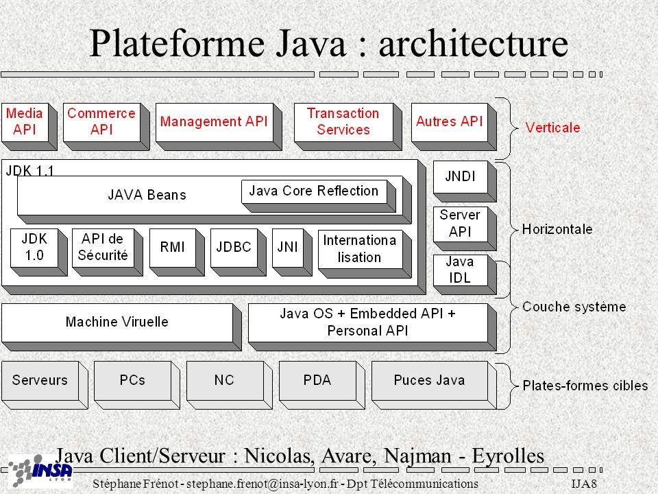 Stéphane Frénot - stephane.frenot@insa-lyon.fr - Dpt TélécommunicationsIJA8 Plateforme Java : architecture Java Client/Serveur : Nicolas, Avare, Najma