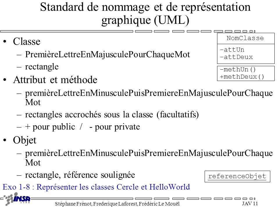 Stéphane Frénot, Frederique Laforest, Frédéric Le Mouël JAV 11 Standard de nommage et de représentation graphique (UML) Classe –PremièreLettreEnMajusc
