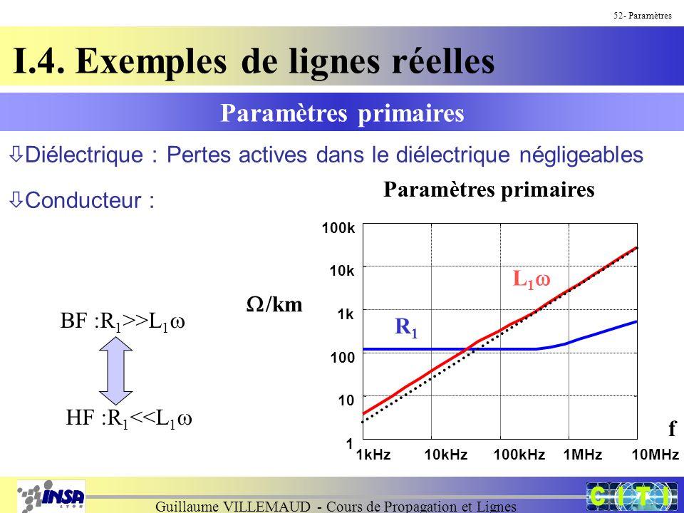 Guillaume VILLEMAUD - Cours de Propagation et Lignes 52- Paramètres Paramètres primaires I.4. Exemples de lignes réelles Pertes actives dans le diélec