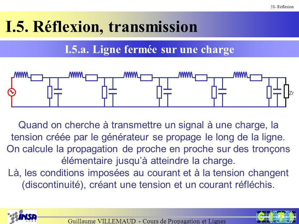 Guillaume VILLEMAUD - Cours de Propagation et Lignes 58- Réflexion I.5.a. Ligne fermée sur une charge I.5. Réflexion, transmission Quand on cherche à