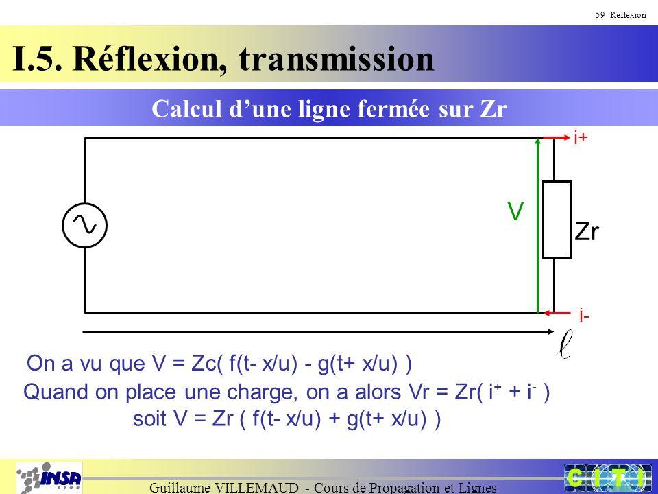 Guillaume VILLEMAUD - Cours de Propagation et Lignes 59- Réflexion Calcul dune ligne fermée sur Zr I.5. Réflexion, transmission Zr i+ i- V On a vu que