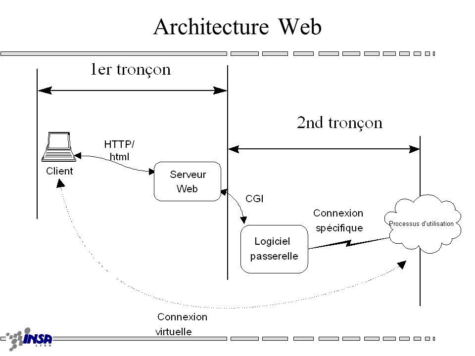 Architectures Web Web de consultation –Documentation –Piloté par lutilisateur –Internet Web Applicatif –Applications –Piloté par lapplication serveur –Intranet