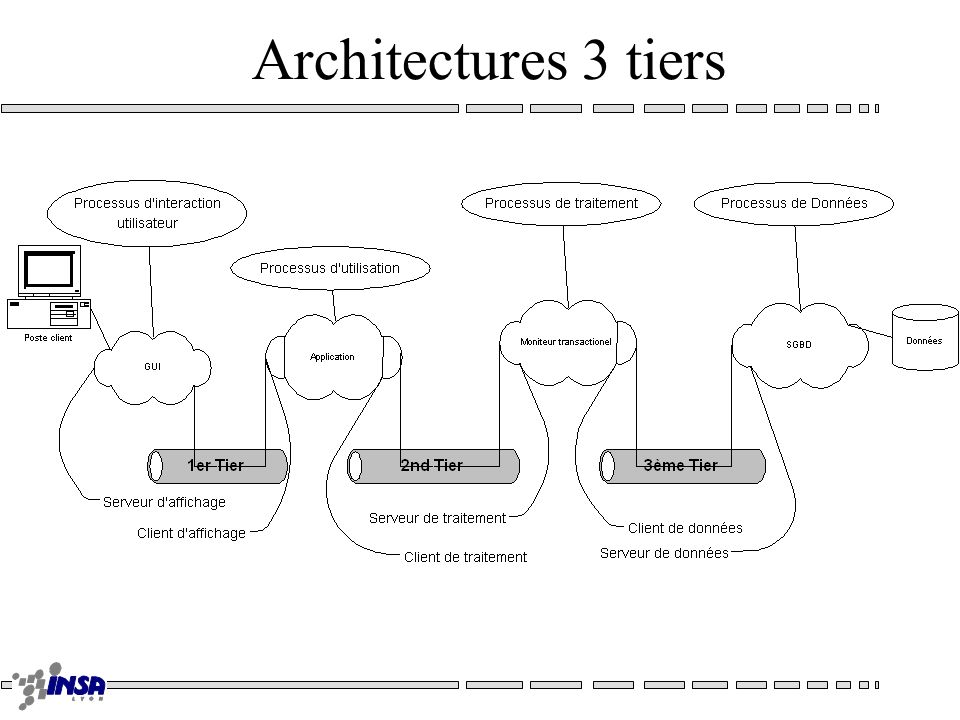 Architectures 3 tiers