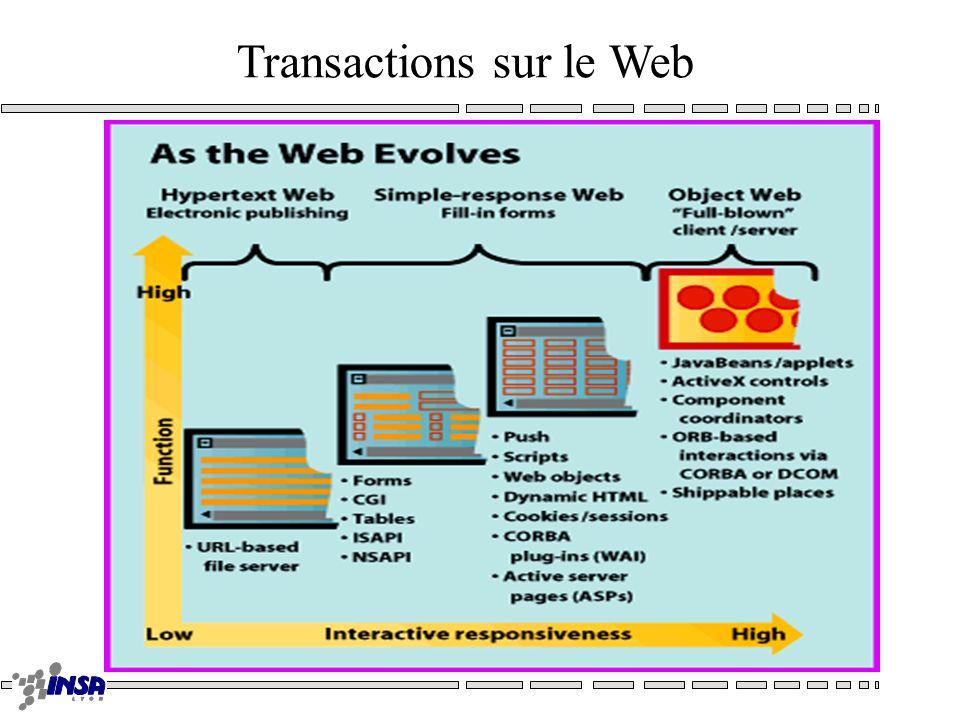 Transactions sur le Web