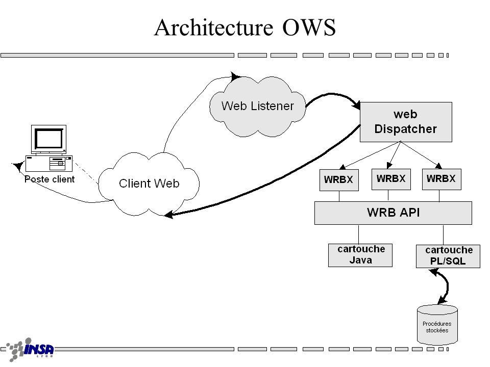 Web Objects (Next)