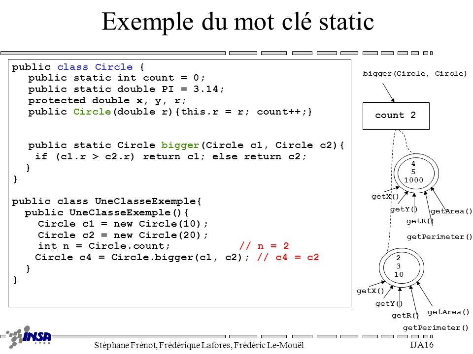 Stéphane Frénot, Frédérique Lafores, Frédéric Le-Mouël IJA16 Exemple du mot clé static public class Circle { public static int count = 0; public stati