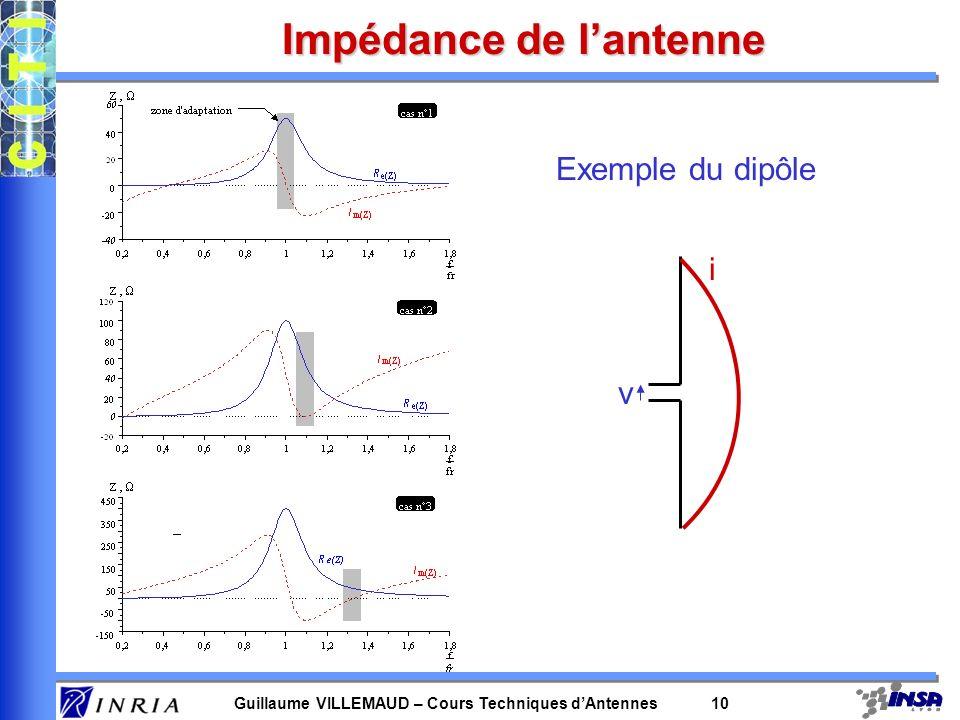 Guillaume VILLEMAUD – Cours Techniques dAntennes 10 Impédance de lantenne Exemple du dipôle v i