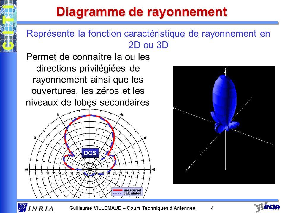 Guillaume VILLEMAUD – Cours Techniques dAntennes 4 Diagramme de rayonnement Représente la fonction caractéristique de rayonnement en 2D ou 3D Permet d