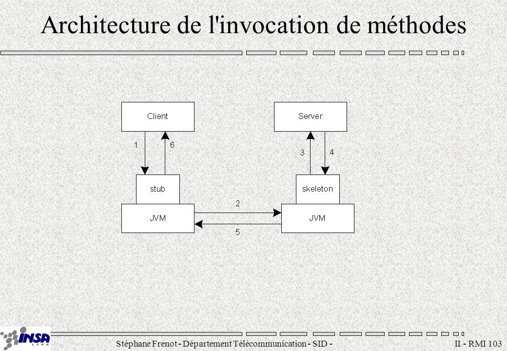 Stéphane Frenot - Département Télécommunication - SID - stephane.frenot@insa-lyon.fr II - RMI 103 Architecture de l'invocation de méthodes