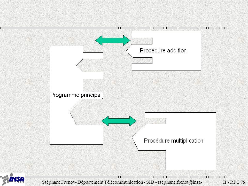 Stéphane Frenot - Département Télécommunication - SID - stephane.frenot@insa- lyon.fr II - RPC 80 Client Interface procedure addition (x, y, total) procedure multiplication(x, y, total) Serveur